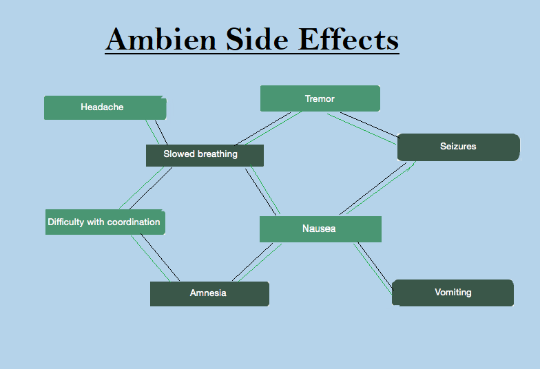 Side effects of Ambien