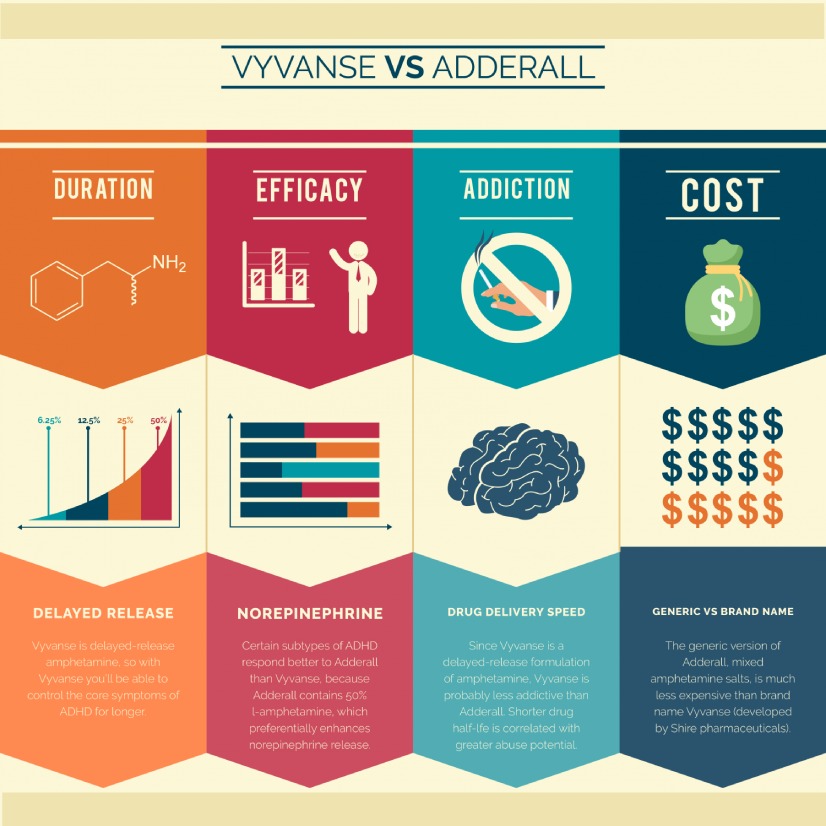 Vyvanse Vs. Adderall
